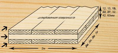 Деревянная трехслойная  плита из цельной древесины - оптом. - main